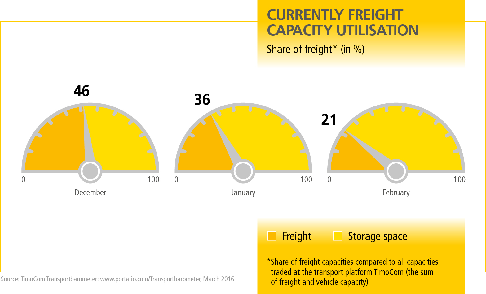 MN_Transportbarometer_Grafik_1_EN_2