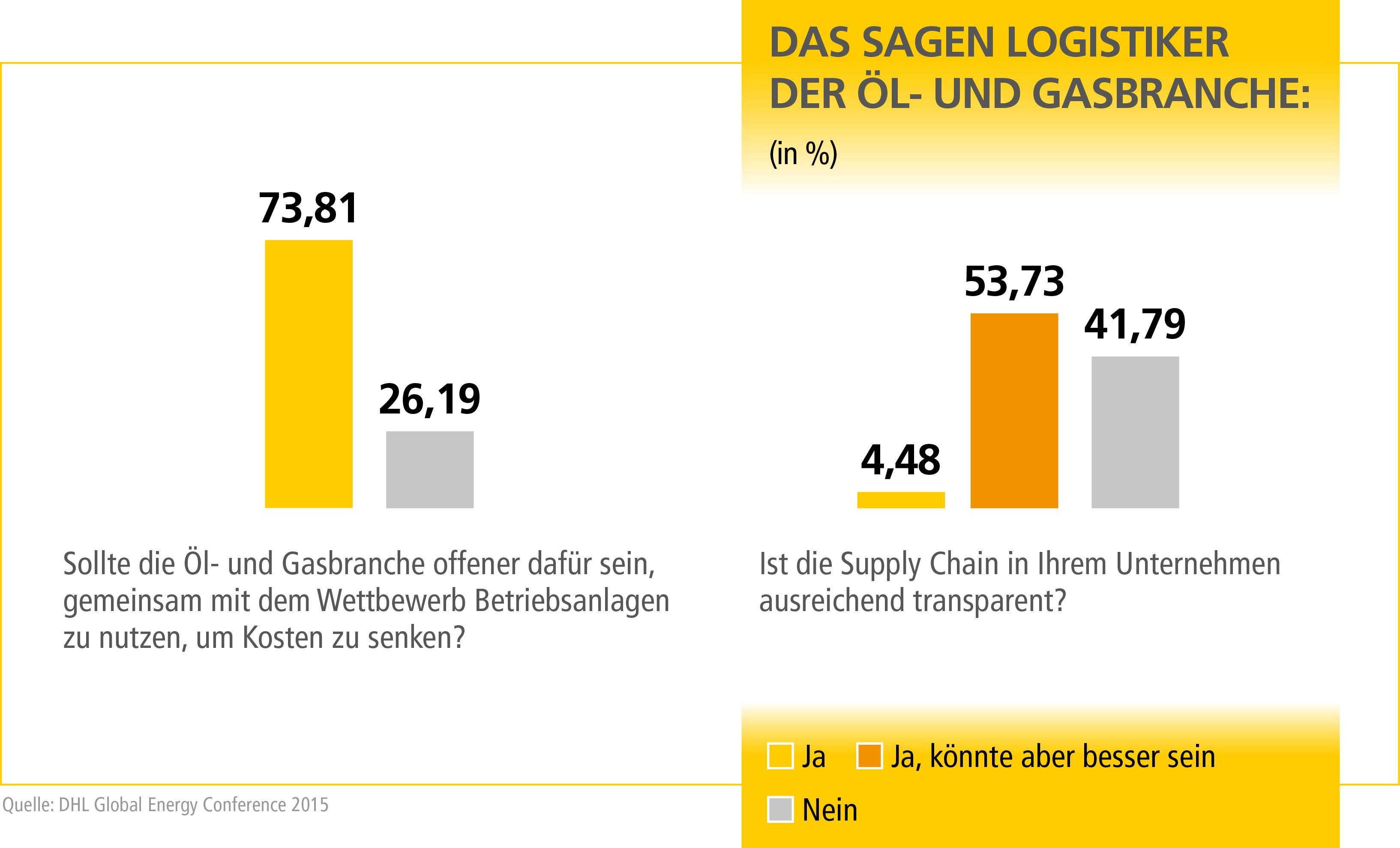 BI_DHL_Studie_Lieferketten_DE
