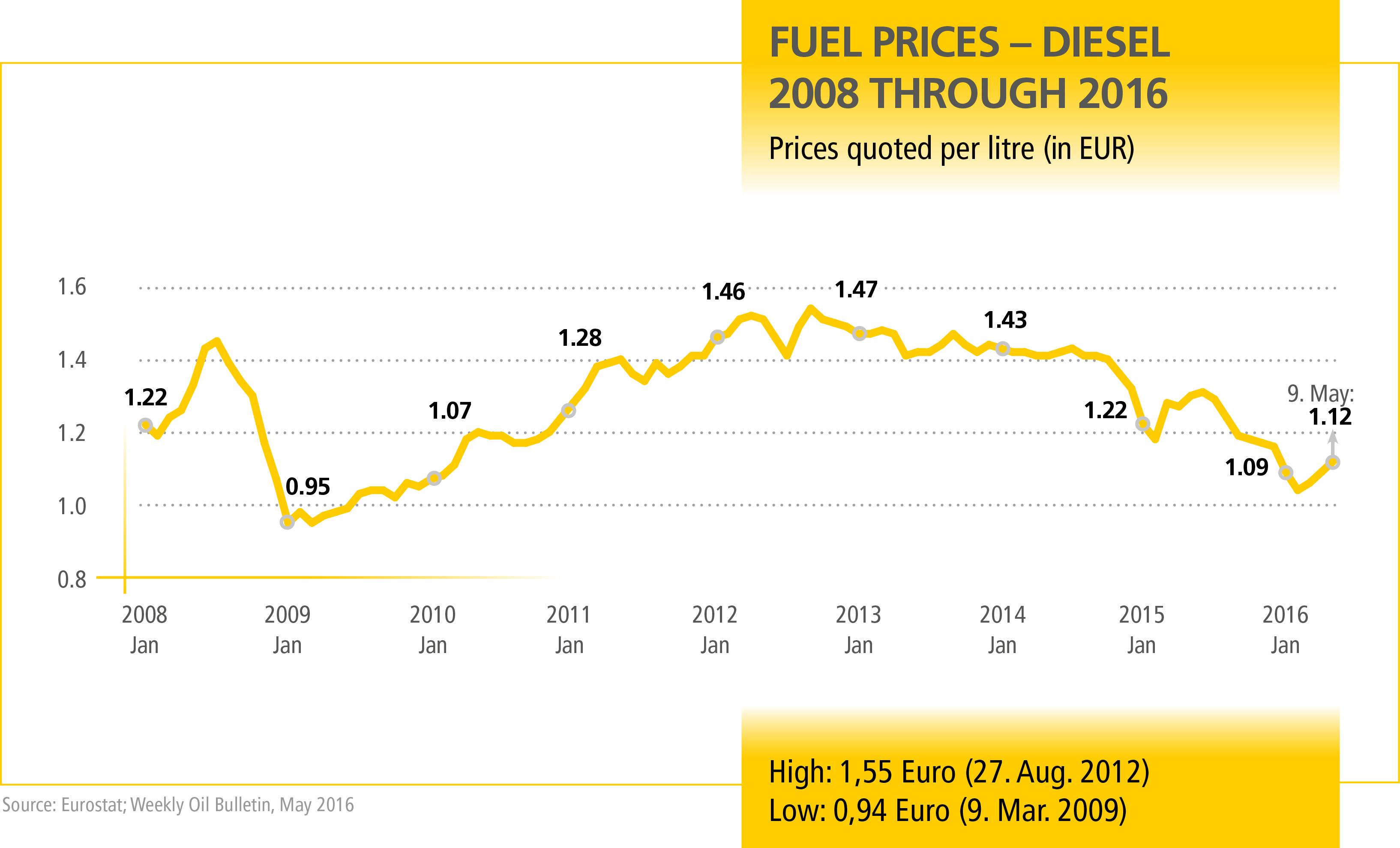 MN_Dieselpreise_Q2_EN