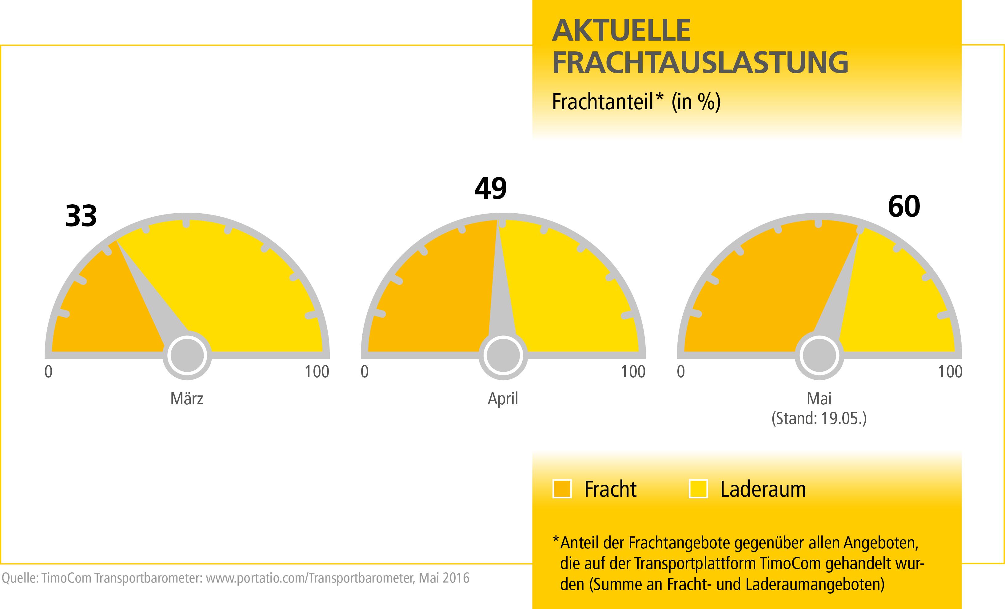 MN_Transportbarometer_Q2_Grafik_1_DE