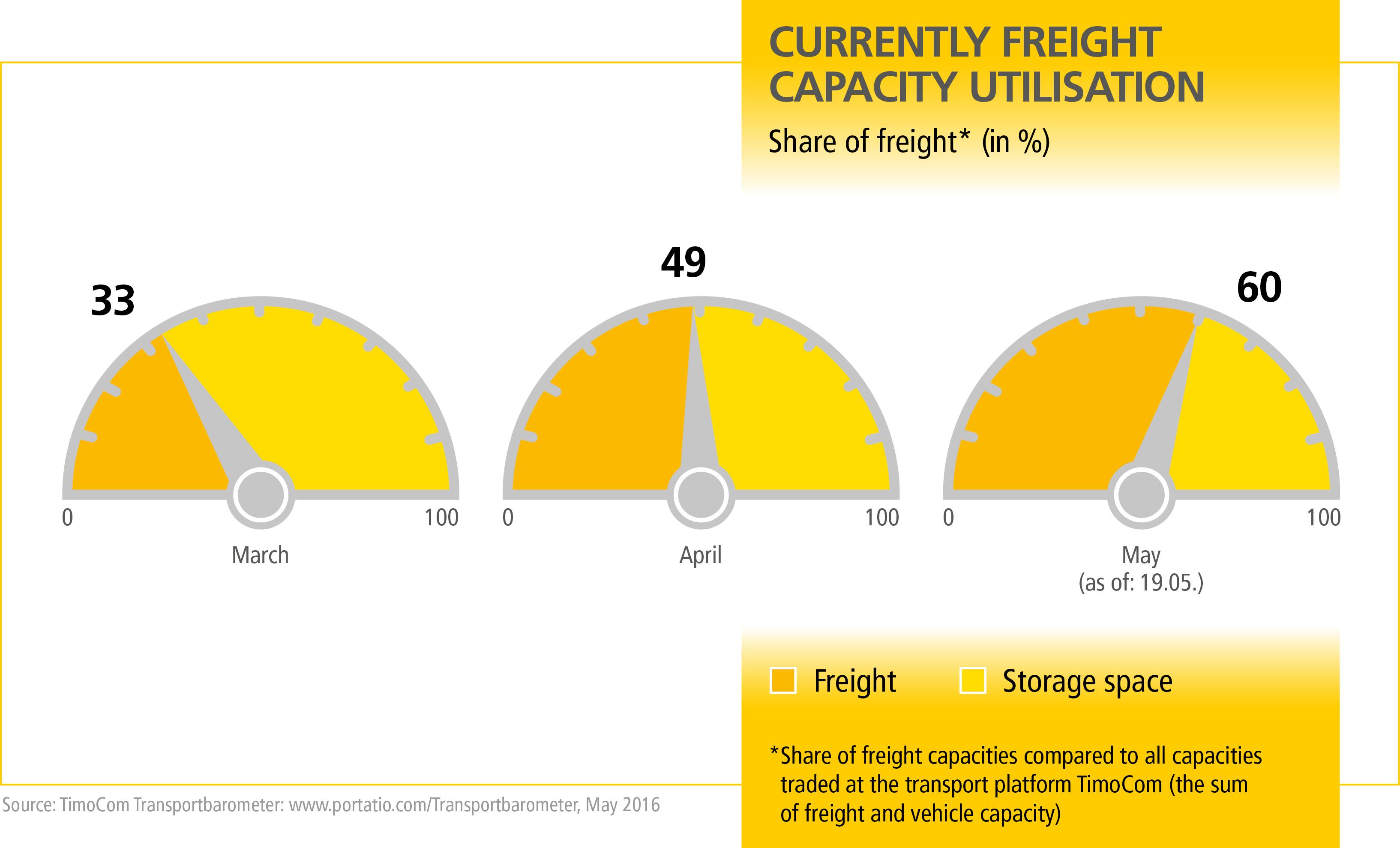 MN_Transportbarometer_Q2_Grafik_1_EN