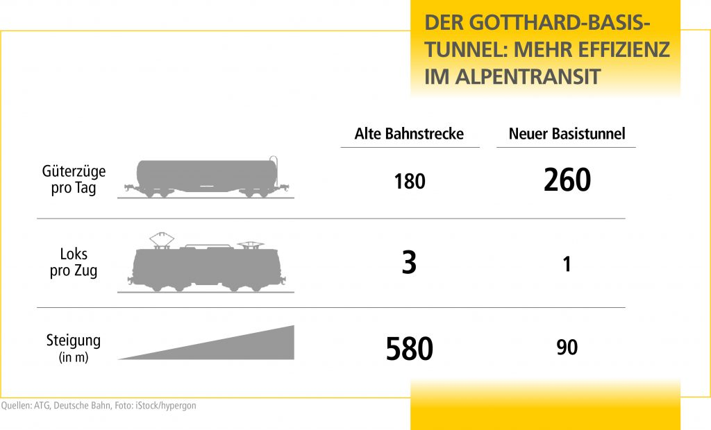 SO_Gotthard_Basistunnel_Grafik_DE