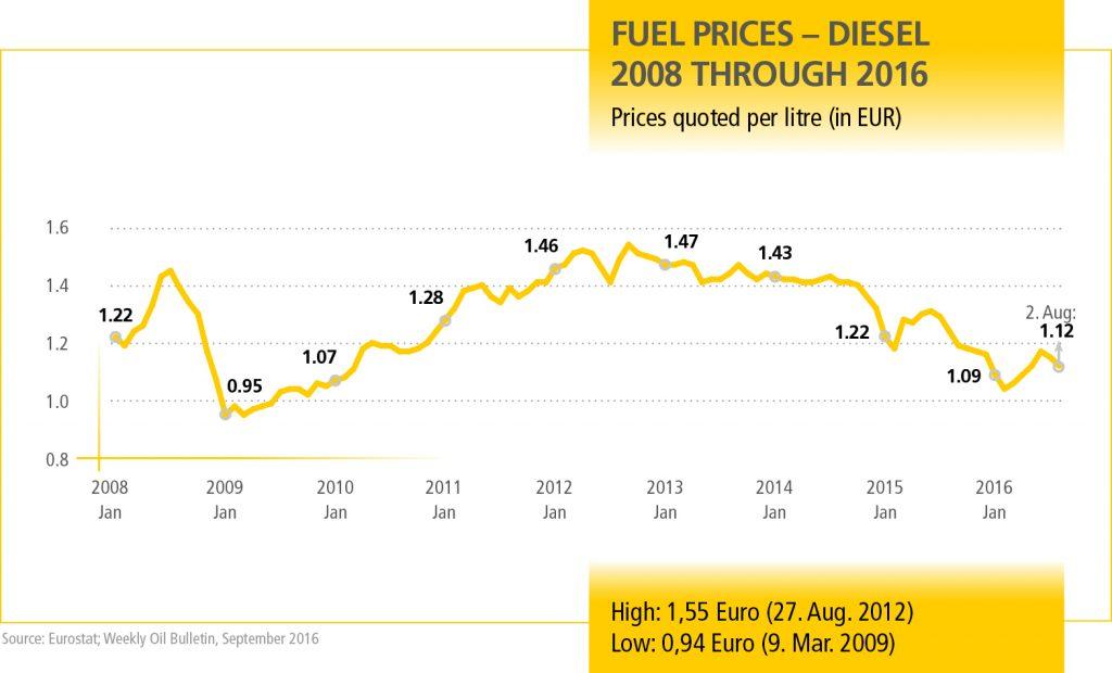 MN_Dieselpreise_Q3_2016_EN