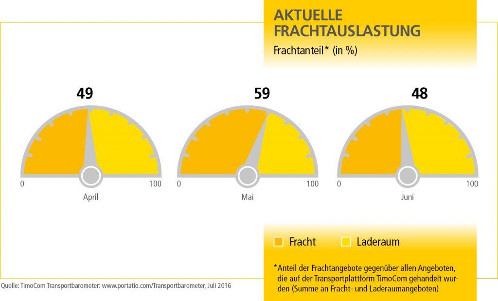 MN_Transportbarometer_Q3_Grafik_1_DE