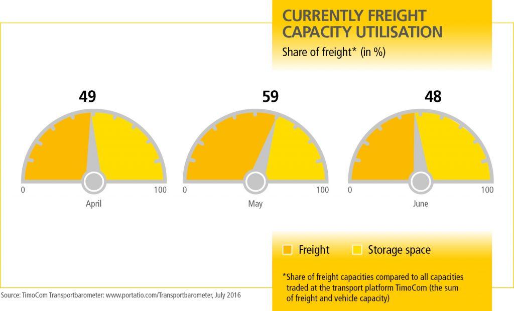 MN_Transportbarometer_Q3_Grafik_1_EN
