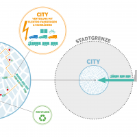 Details of the city distribution system [Drawing: Cargo Sous Terrain]