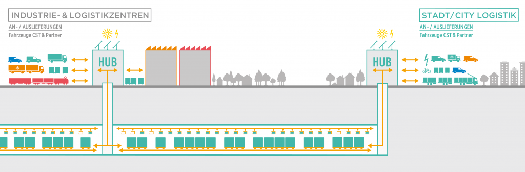 Cargo Sous Terrain uses tunnels underground between the loading and unloading hubs. (Drawing: Cargo Sous Terrain)