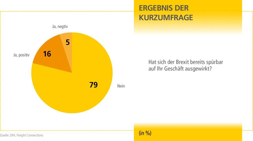mn_kurzumfrage_erg_q3_grafik_de