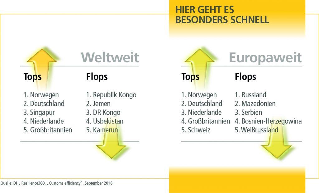 mn_top10_cust_effic_grafik1_de