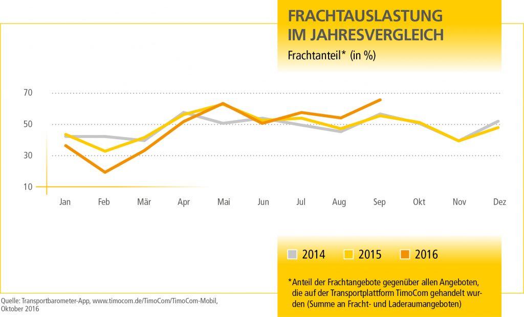 mn_transportbarometer_q4_grafik_1_de