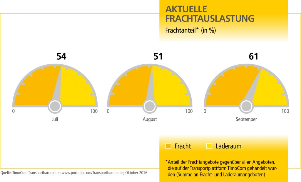 mn_transportbarometer_q4_grafik_2_de