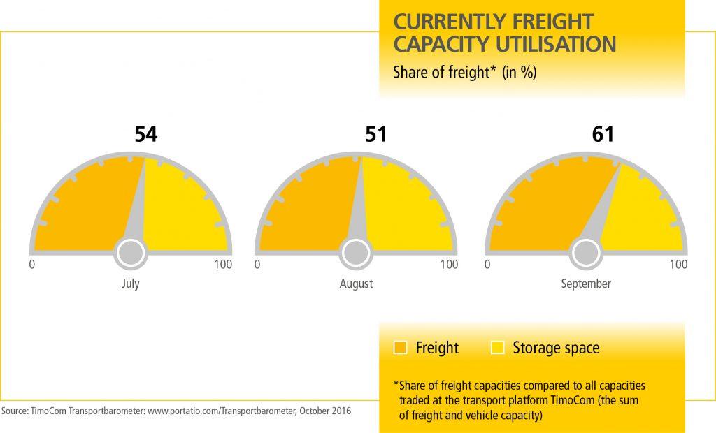 mn_transportbarometer_q4_grafik_2_en