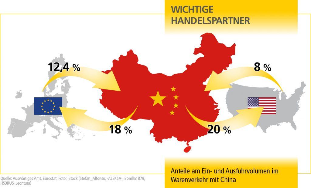 SO_China_Grafik_DE