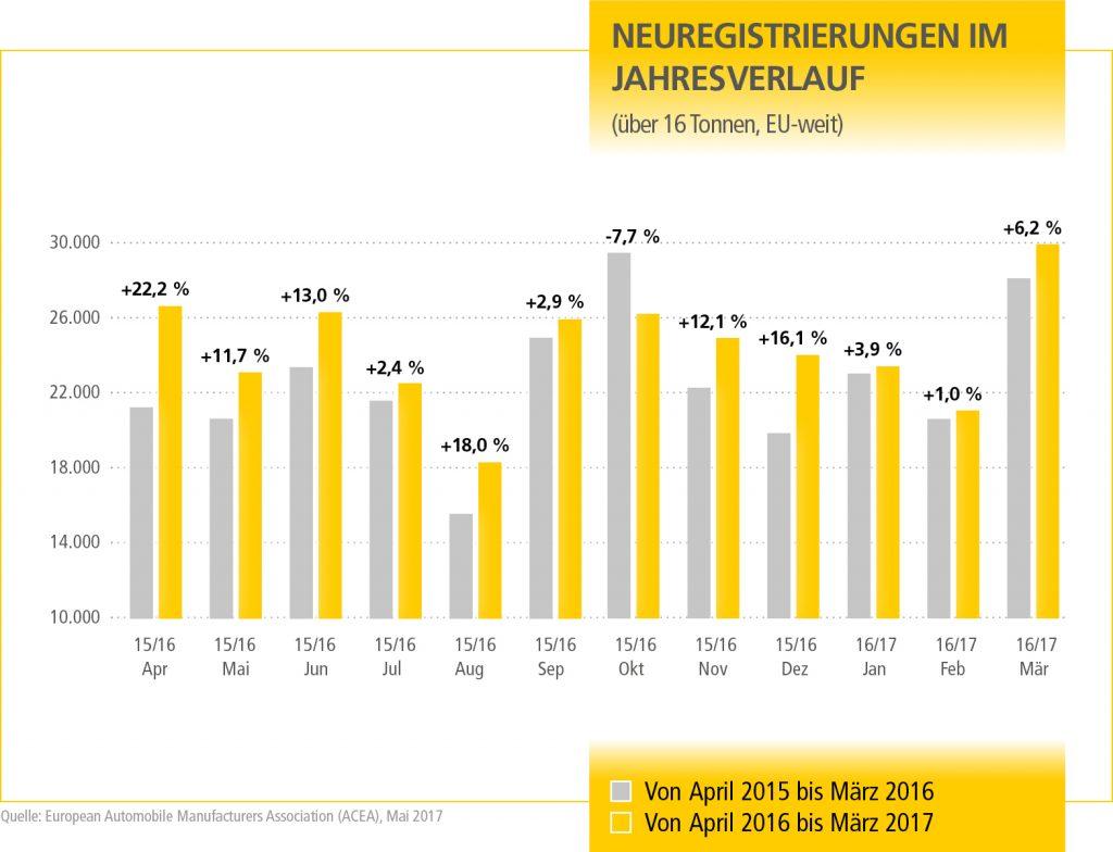 MN_Neue_Schwerlast_Q2_17_Grafik1_DE