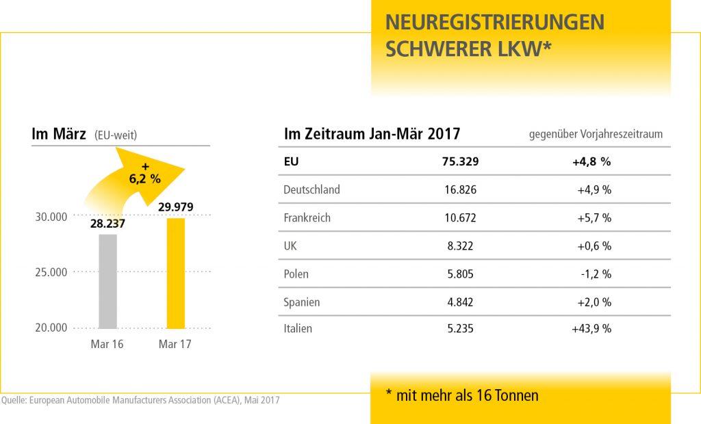 MN_Neue_Schwerlast_Q2_17_Grafik2_DE