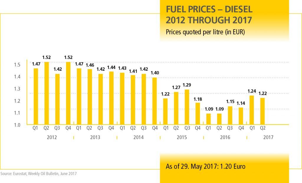 MN_Dieselpreise_Q2_2017_EN