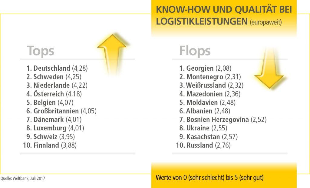 SO_Tops_und_Flops_Europa_3_17_DE