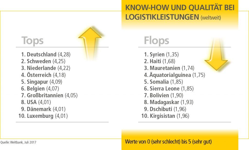 SO_Tops_und_Flops_Welt_3_17_DE