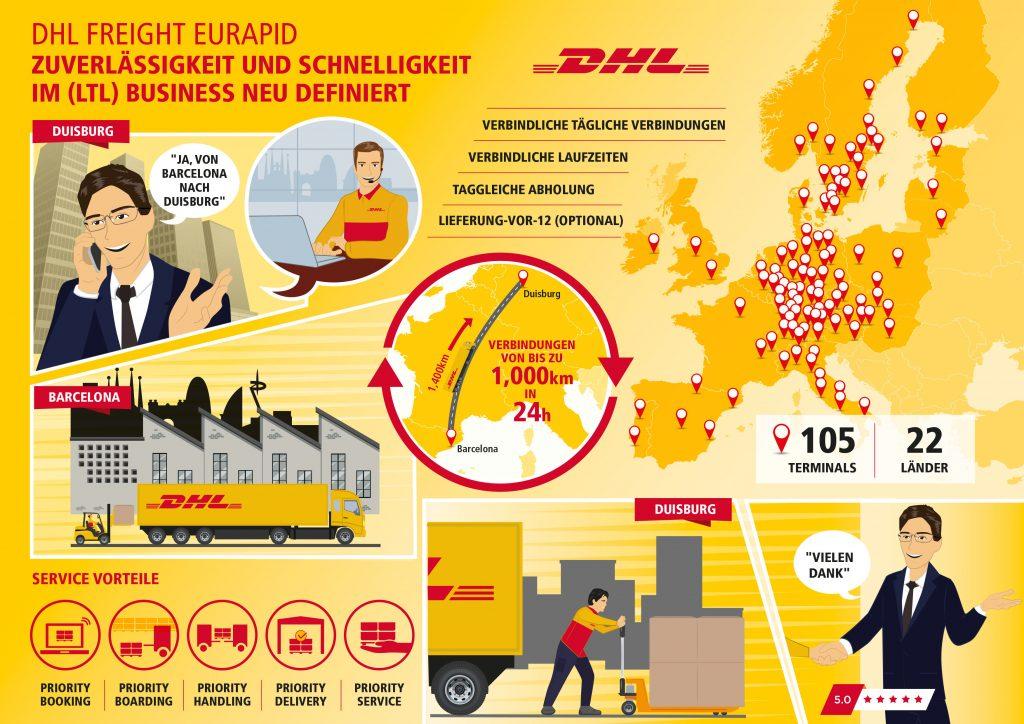 In der Übersicht: Die Services von DHL Freight Eurapid [Grafik: DHL]