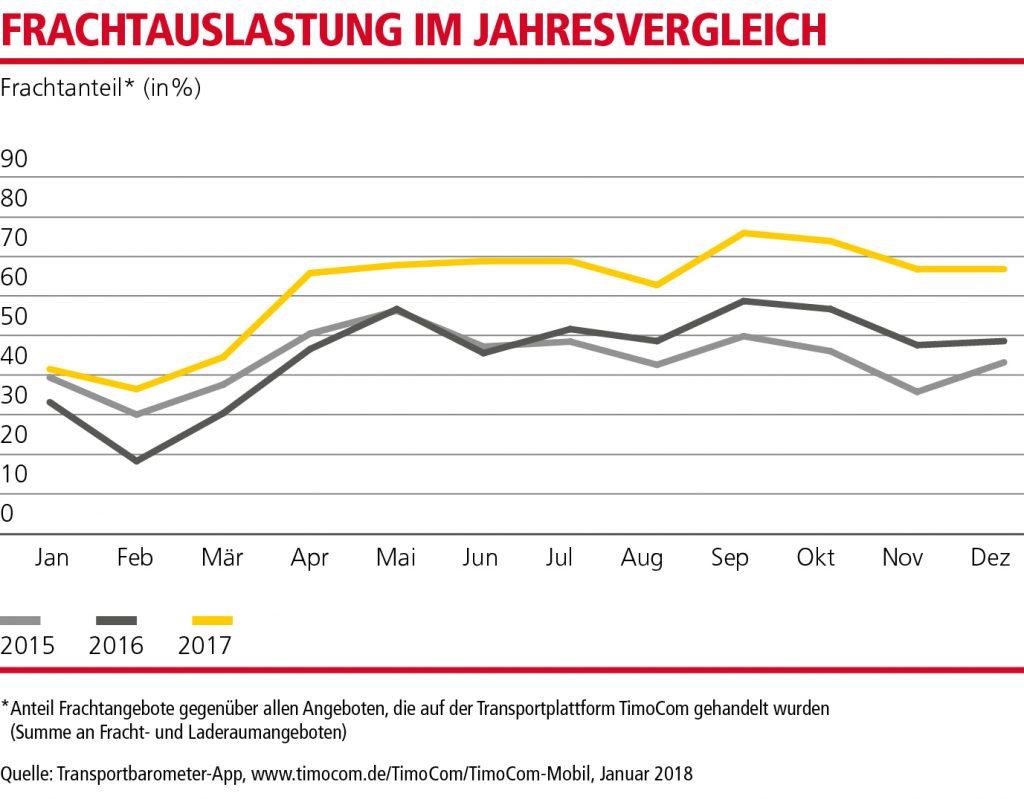 MN_Dieselpreise_Q1_18_DE_2