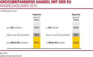 GB_Handel_Mit_EU_DE