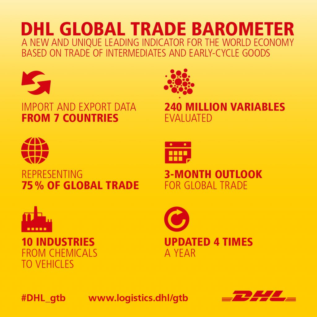 Summarized in brief: the basic parameters for the Global Trade Barometer [Graphics: DHL]