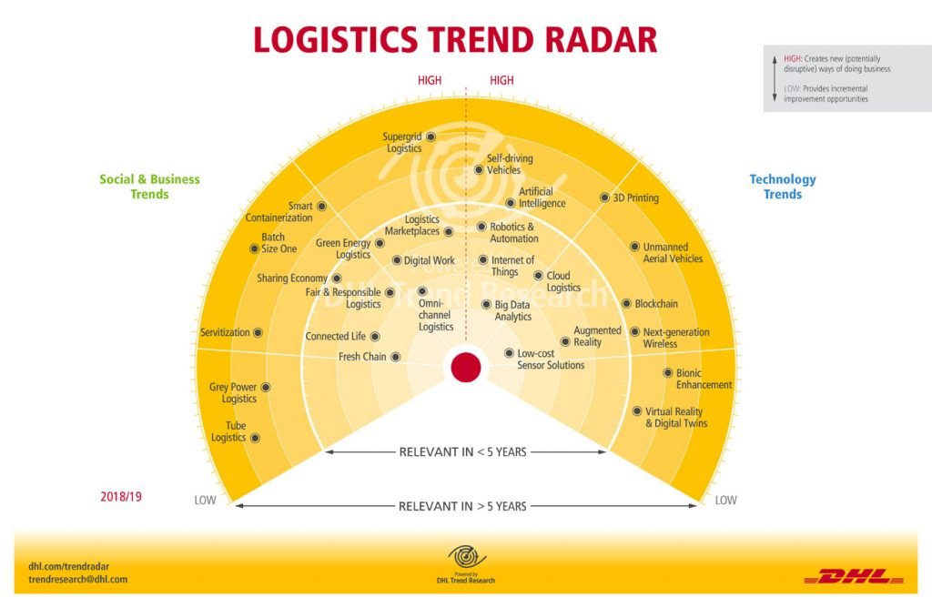 Indexing of the 28 mega- and microtrends analyzed within the DHL Logistics Trend Radar 2018/19. [Chart: DHL]