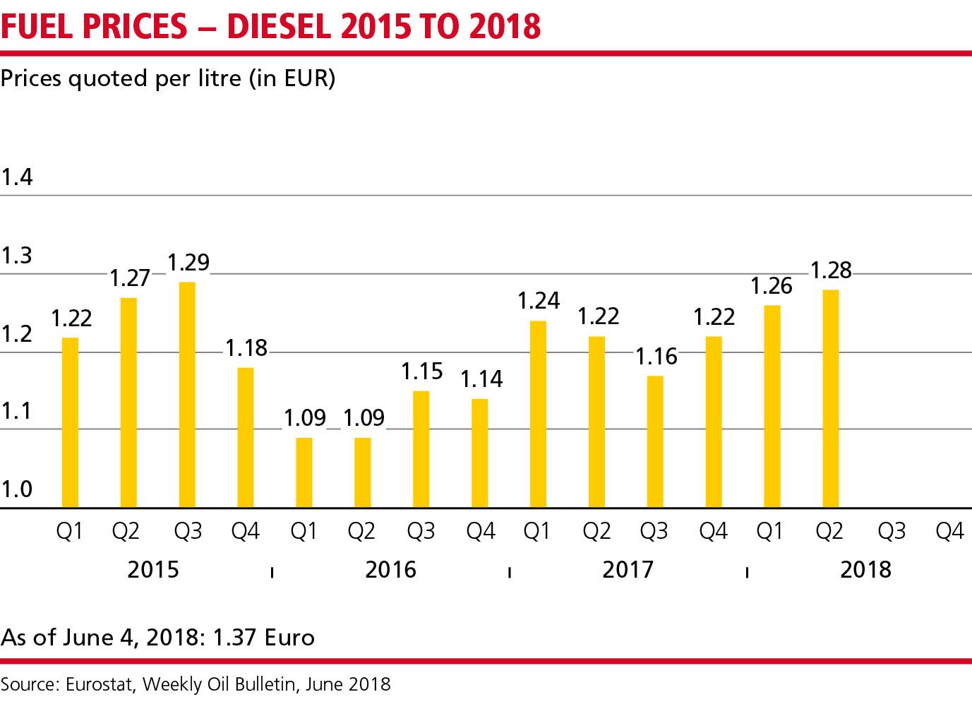 MN_Dieselpreise_Q2_18_EN_WEB2