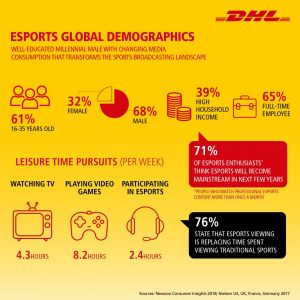 Demographical data on the target group of the new trend esports [Graph: DHL]