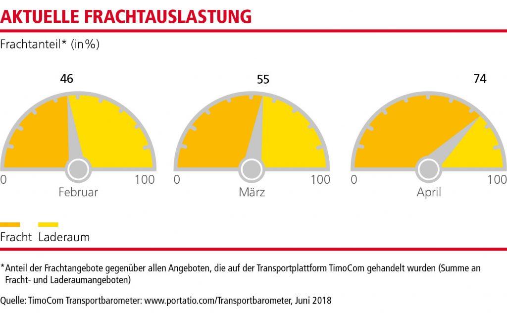 MN_Transportbarometer_Q2_18_DE_1