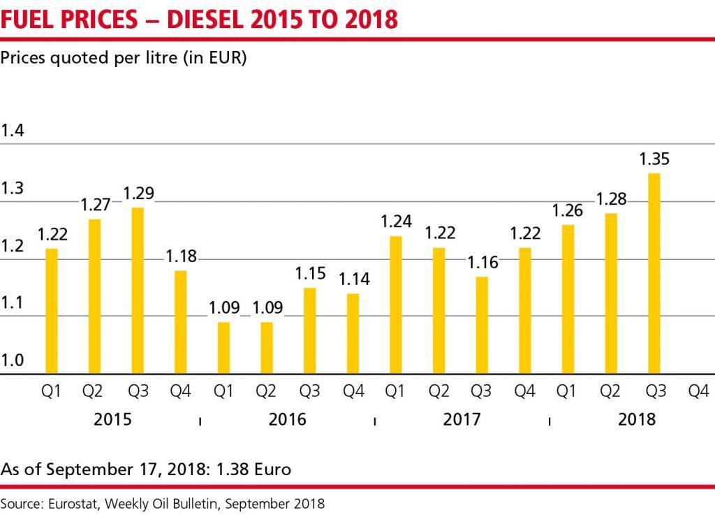 MN_Dieselpreise_Q3_18_EN_WEB