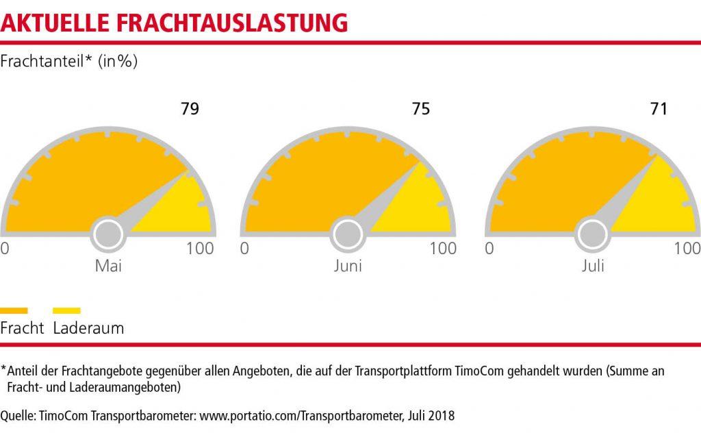 MN_Transportbarometer_Q3_18_DE_1_2