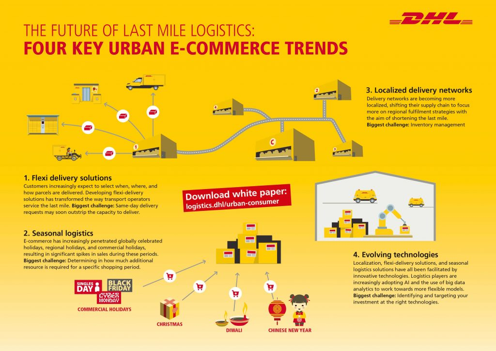 Four different aspects will define the foundation of tomorrow's eCommerce-logistcs in the urban environment. [Graph: DHL]
