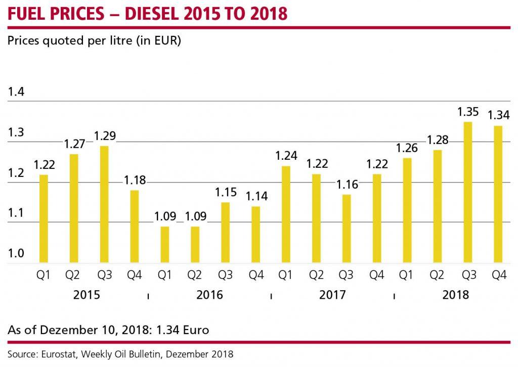 MN_Dieselpreise_Q4_18_EN_WEB