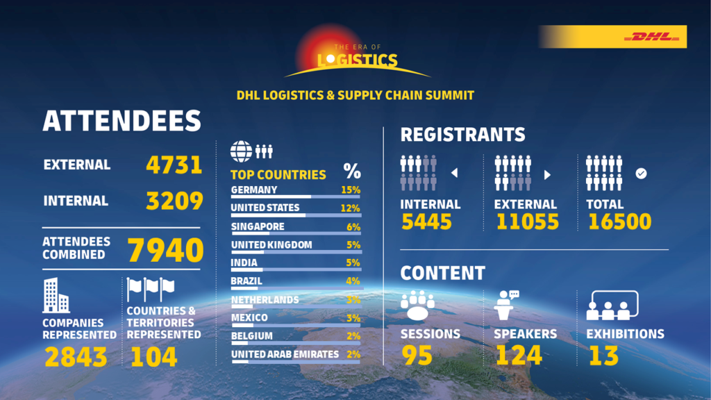 About 8,000 participants, a global 24-hour event: DHL defined a new benchmark for digital events on logistics innovation with the DHL Logistics & Supply Chain Summit.